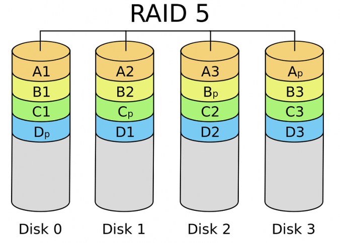 récupération de données raid5